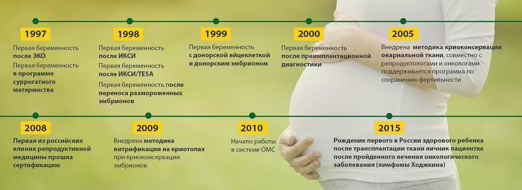 Пгд (предимплантационная генетическая диагностика)