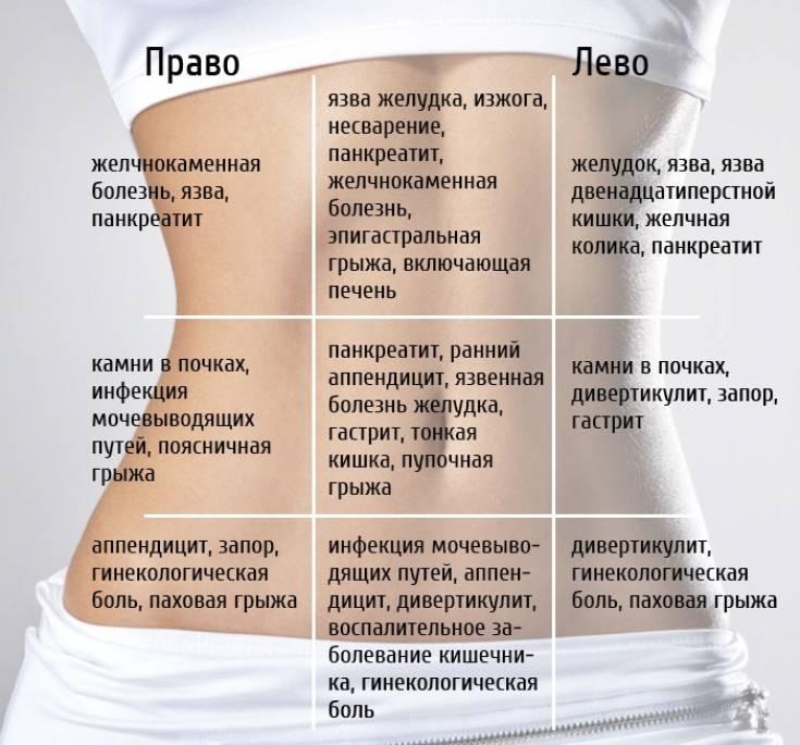 Боли во влагалище при беременности | что делать, если болит влагалище при беременности? | лечение боли и симптомы болезни на eurolab