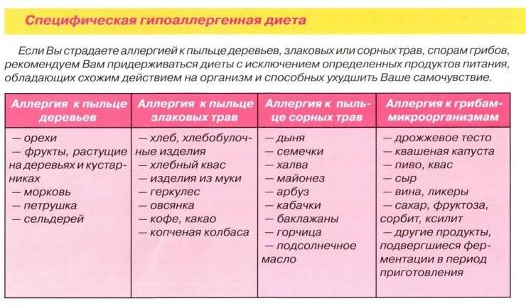 Гипоаллергенная диета для детей: меню, общие принципы