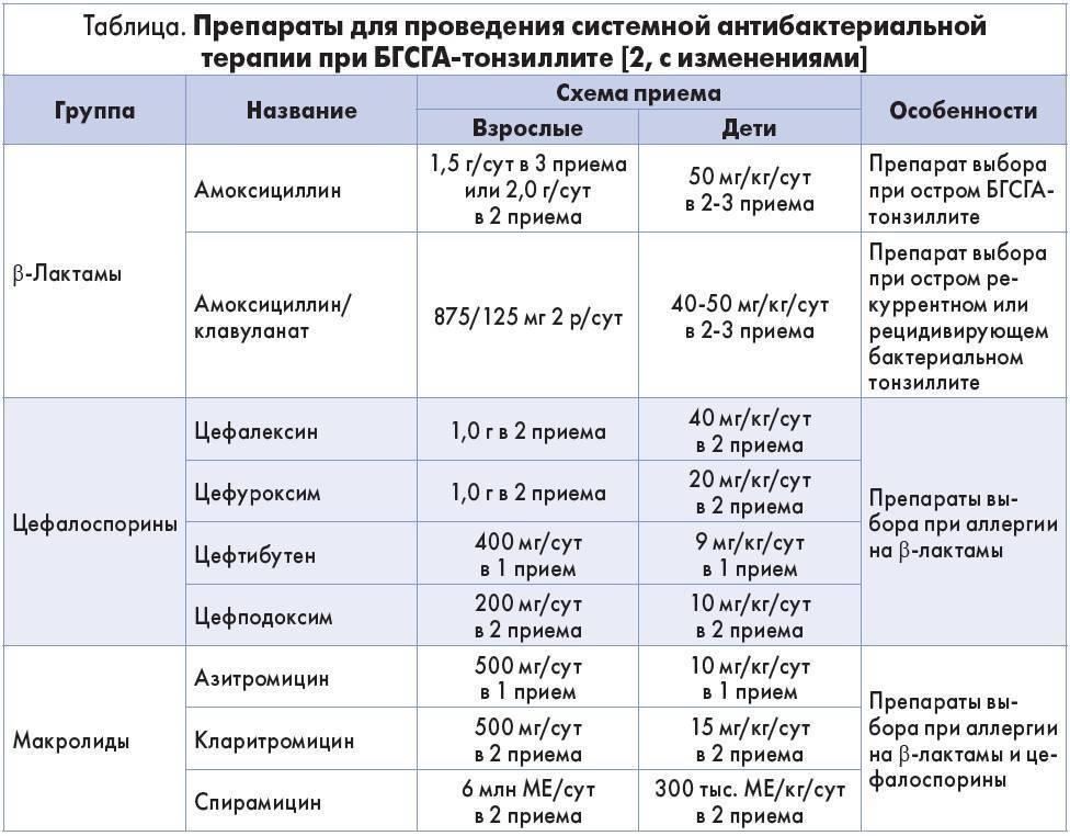 Как выбрать пробиотики для кишечника: список препаратов