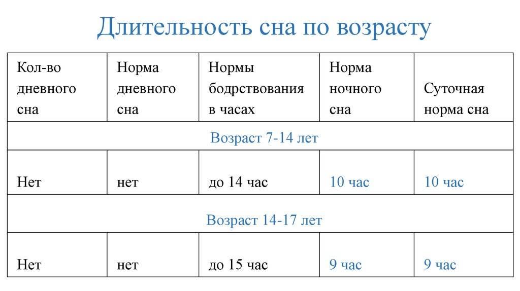 Сколько спит ребенок в 10 месяцев ~ детская городская поликлиника №1 г. магнитогорска