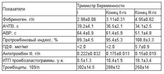 Фибриноген: исследования в лаборатории kdlmed