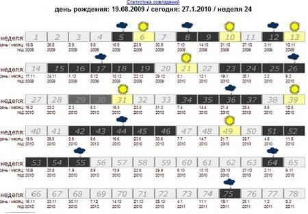 Скачки роста у детей до года - календарь по неделям и месяцам