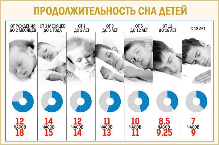 График кормления и сна новорожденного