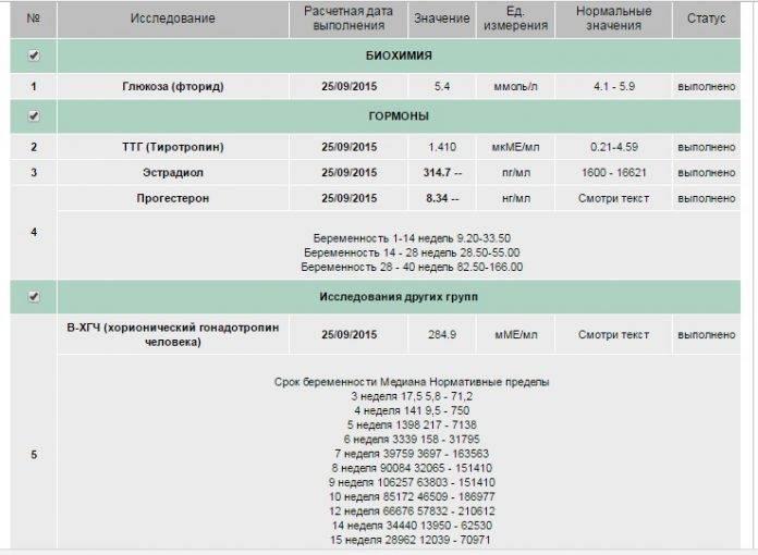 Д-димер при беременности повышен: причины высоких значений после переноса эмбрионов в 1-2-3 триместрах, как понизить - детская клиническая больница г. улан-удэ